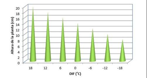 Respuesta hipotética de DIF para una planta