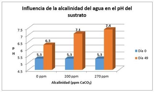 Este cuadro muestra que mientras más alta sea la alcalinidad del agua, más aumenta el pH del sustrato de cultivo, sin importar el pH del agua.