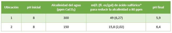 Serie mitos el ph del agua se relaciona con el ph del - Cantidad de salfuman para bajar ph piscina ...