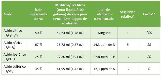 Opciones de cidos para disminuir la alcalinidad del agua - Cantidad de salfuman para bajar ph piscina ...