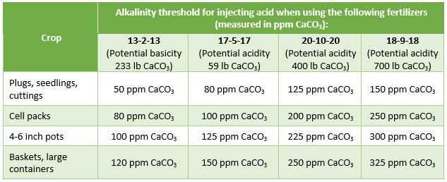 How much acid reduce alkalinity PRO-MIX