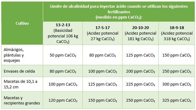 PRO-MIX Guia general para inyectar ácido en el agua de riego de invernaderos según el tamaño del recipiente y fertilizante aplicado.