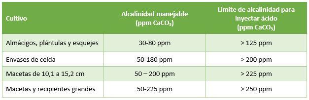 PRO-MIX Guía general para inyectar ácido en el agua de riego de invernaderos según el tamaño del recipiente.