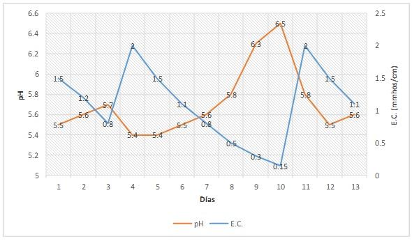 PRO-MIX Esta gráfica representa la relación típica del pH y la una CE muy baja.