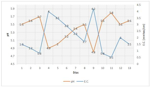 PRO-MIX Esta gráfica muestra una relación típica de pH y CE.