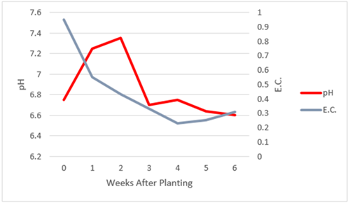 Change in pH and EC of a peat perlite growing medium PRO-MIX