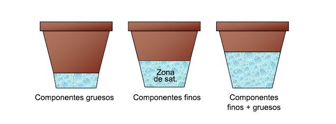 Influencia del tamaño de las partículas en el mismo recipiente Premier Tech Horticulture